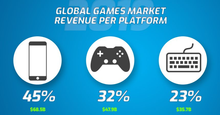 Mobile Gaming Stats Gamemine